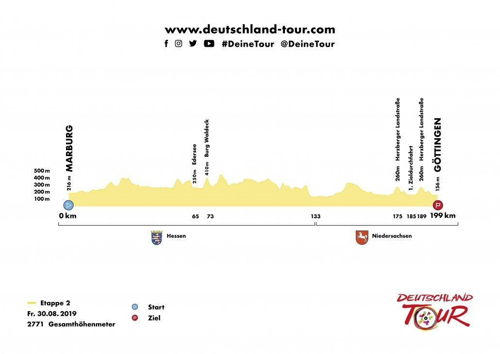 Deutschland Tour 2019 Etappe 2