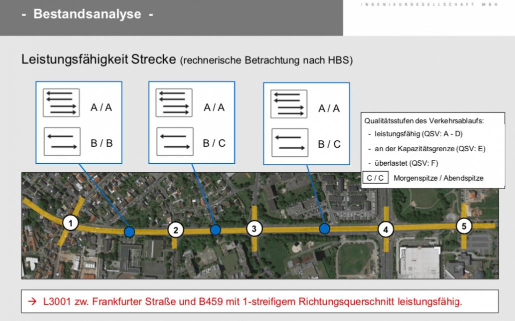 Bestandsanalyse Leistungsfähigkeit der Straße