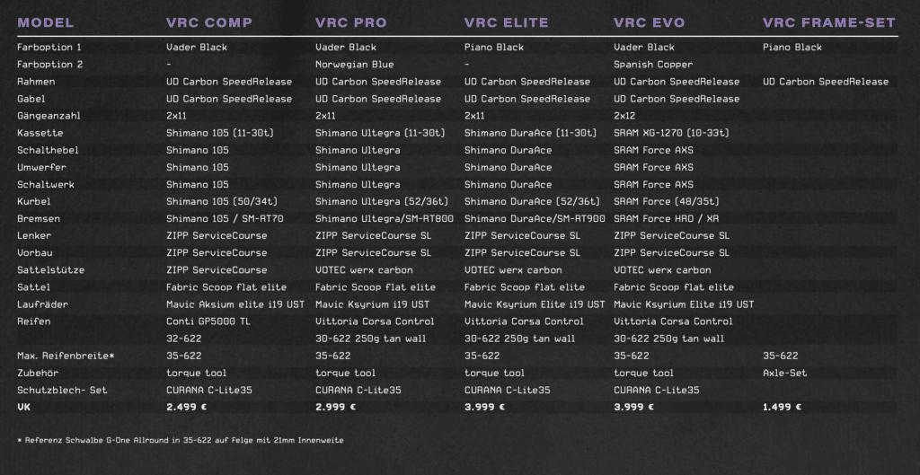 Preise und Modelle Votec VRC