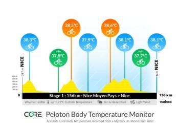 Core Körperkerntemperatur
