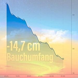 60 Tage Bauchumfang, Abnehmen CyclingClaude, Bauchfett