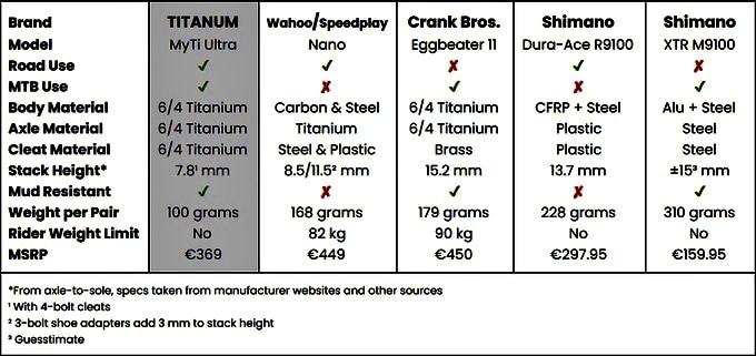 Titanum Pedal vergleich